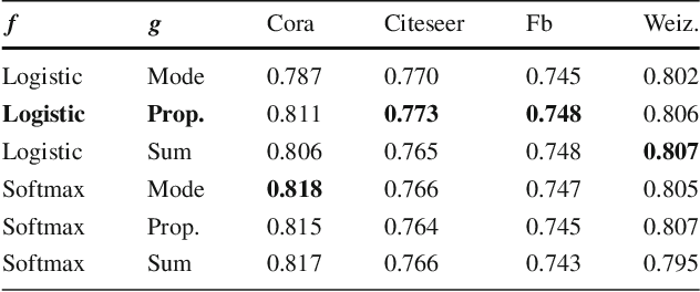Figure 2 for Recurrent Collective Classification