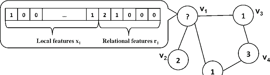 Figure 1 for Recurrent Collective Classification