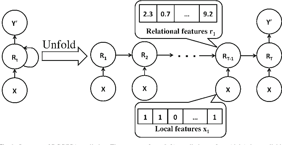 Figure 3 for Recurrent Collective Classification