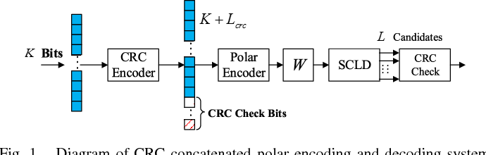 Figure 1 from CRC Code Design for List Decoding of Polar