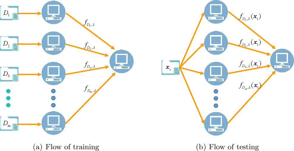 Figure 1 for Distributed Kernel Ridge Regression with Communications