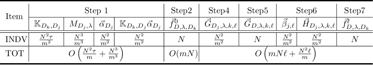 Figure 2 for Distributed Kernel Ridge Regression with Communications