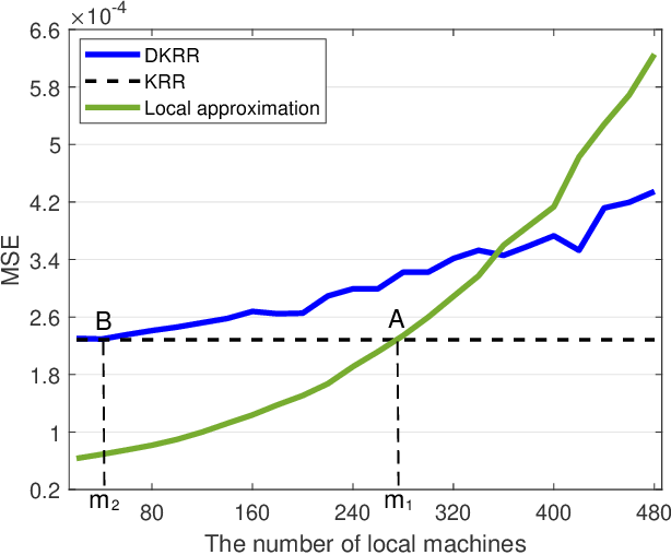 Figure 3 for Distributed Kernel Ridge Regression with Communications