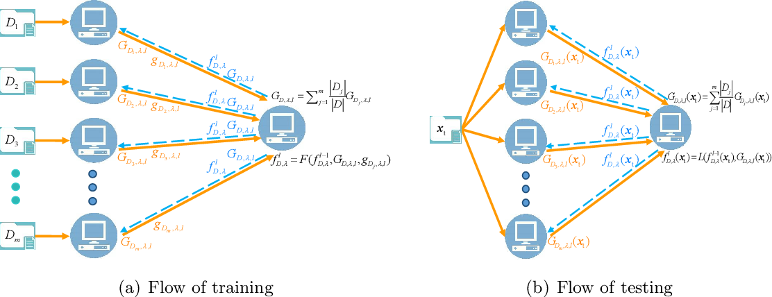 Figure 4 for Distributed Kernel Ridge Regression with Communications