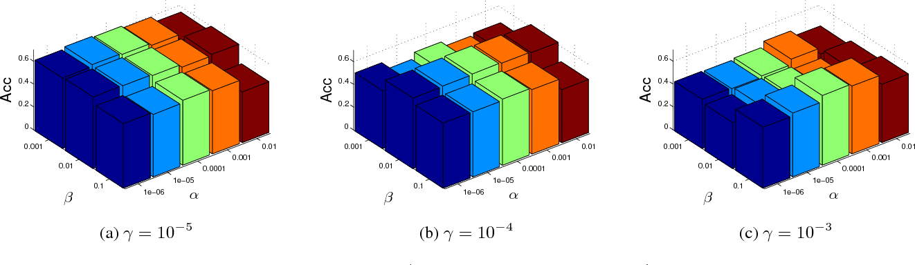 Figure 2 for Unified Spectral Clustering with Optimal Graph
