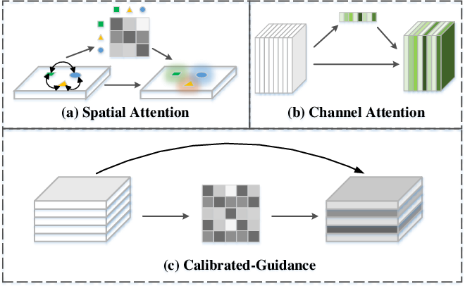 Figure 1 for Learning Calibrated-Guidance for Object Detection in Aerial Images