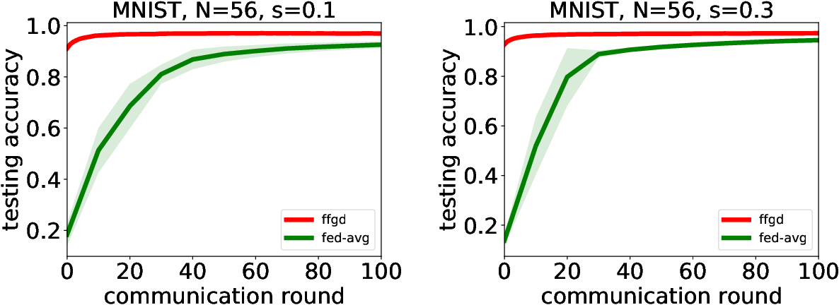 Figure 3 for Federated Functional Gradient Boosting