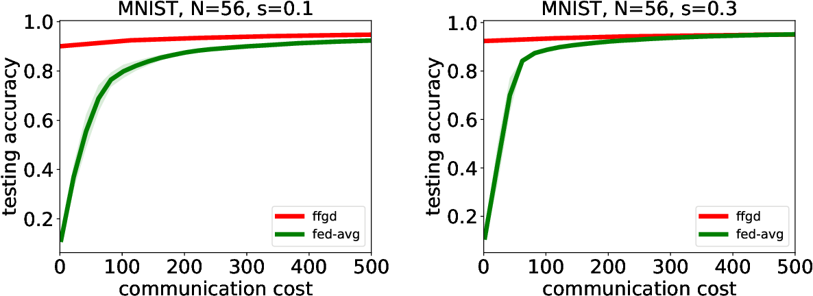 Figure 4 for Federated Functional Gradient Boosting