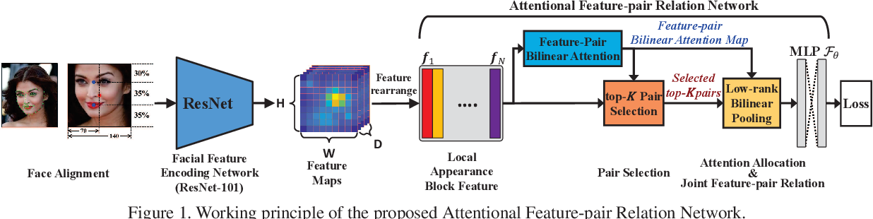 Figure 1 for Attentional Feature-Pair Relation Networks for Accurate Face Recognition