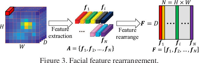 Figure 4 for Attentional Feature-Pair Relation Networks for Accurate Face Recognition