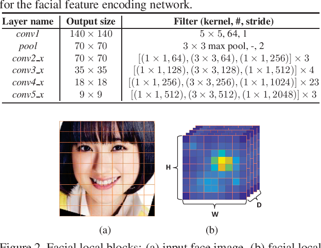 Figure 2 for Attentional Feature-Pair Relation Networks for Accurate Face Recognition