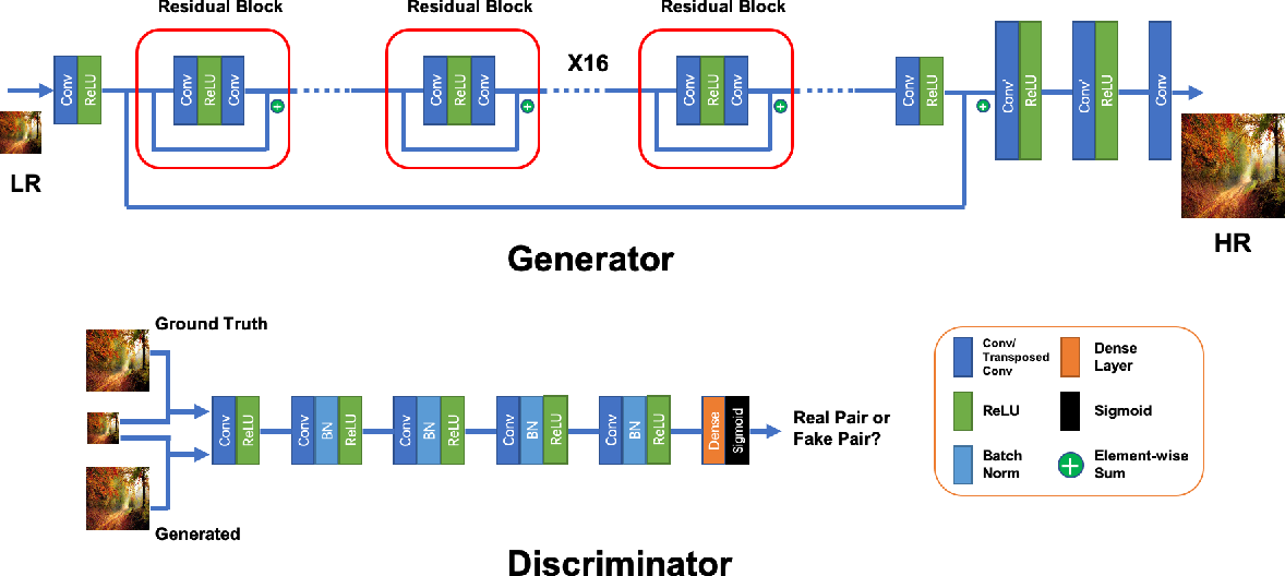 Figure 3 for Residual Channel Attention Generative Adversarial Network for Image Super-Resolution and Noise Reduction