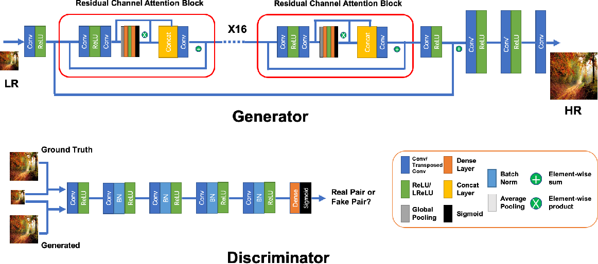Figure 4 for Residual Channel Attention Generative Adversarial Network for Image Super-Resolution and Noise Reduction