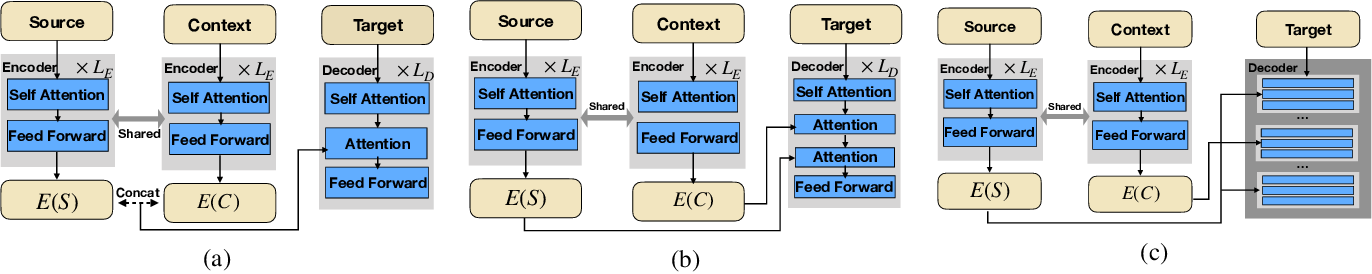 Figure 3 for Improving Conditioning in Context-Aware Sequence to Sequence Models