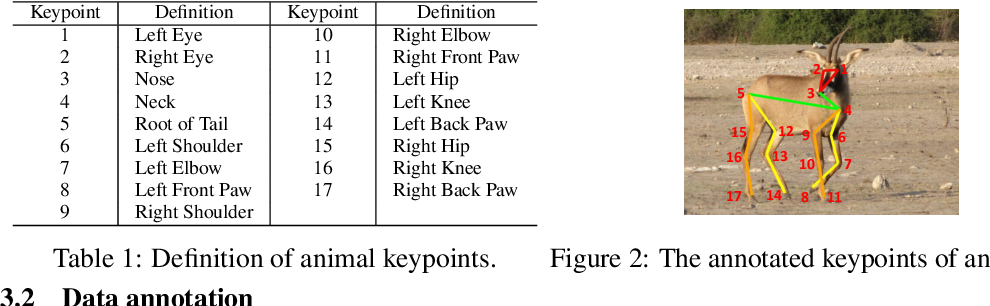 Figure 2 for AP-10K: A Benchmark for Animal Pose Estimation in the Wild