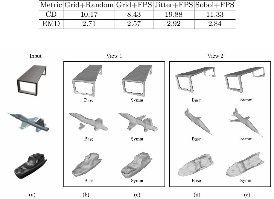 Figure 4 for Ladybird: Quasi-Monte Carlo Sampling for Deep Implicit Field Based 3D Reconstruction with Symmetry