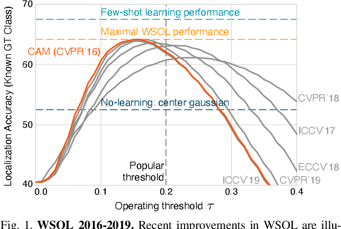 Figure 1 for Evaluation for Weakly Supervised Object Localization: Protocol, Metrics, and Datasets