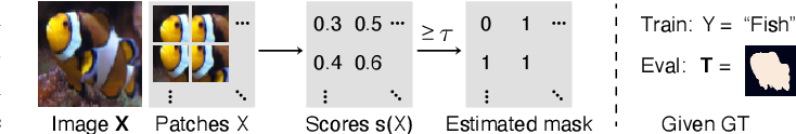 Figure 3 for Evaluation for Weakly Supervised Object Localization: Protocol, Metrics, and Datasets
