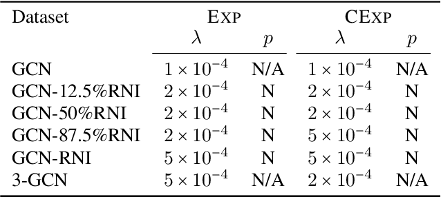 Figure 4 for The Surprising Power of Graph Neural Networks with Random Node Initialization