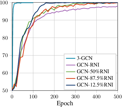 Figure 3 for The Surprising Power of Graph Neural Networks with Random Node Initialization