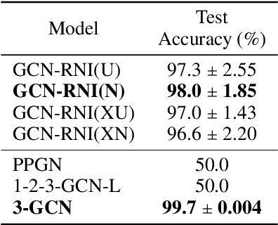 Figure 2 for The Surprising Power of Graph Neural Networks with Random Node Initialization