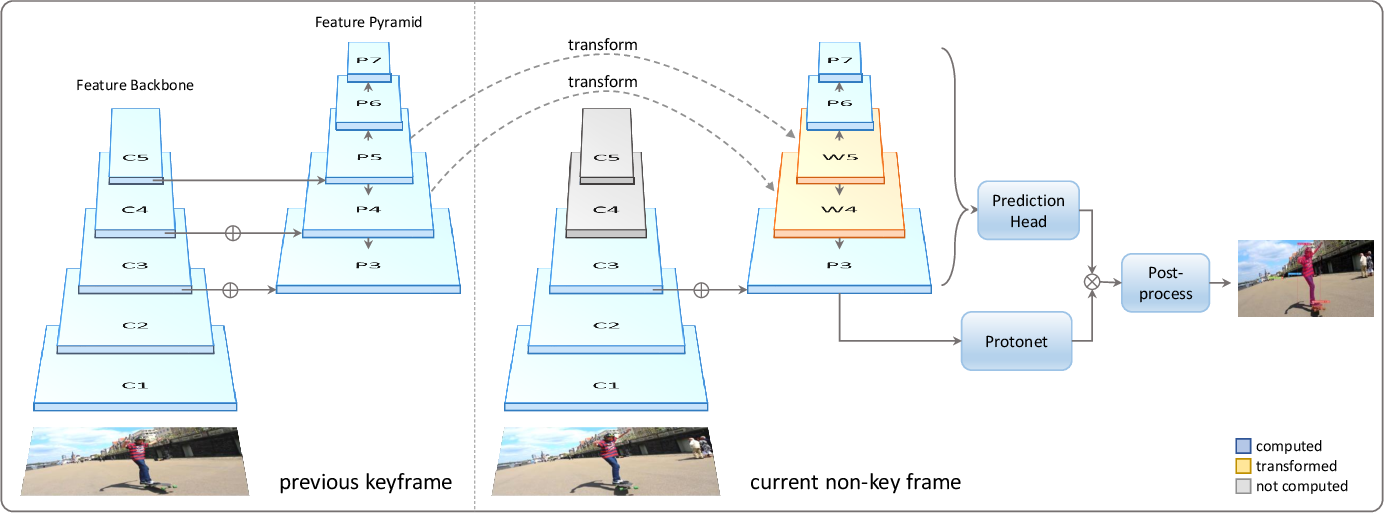 Figure 1 for YolactEdge: Real-time Instance Segmentation on the Edge (Jetson AGX Xavier: 30 FPS, RTX 2080 Ti: 170 FPS)