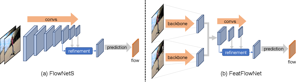 Figure 2 for YolactEdge: Real-time Instance Segmentation on the Edge (Jetson AGX Xavier: 30 FPS, RTX 2080 Ti: 170 FPS)