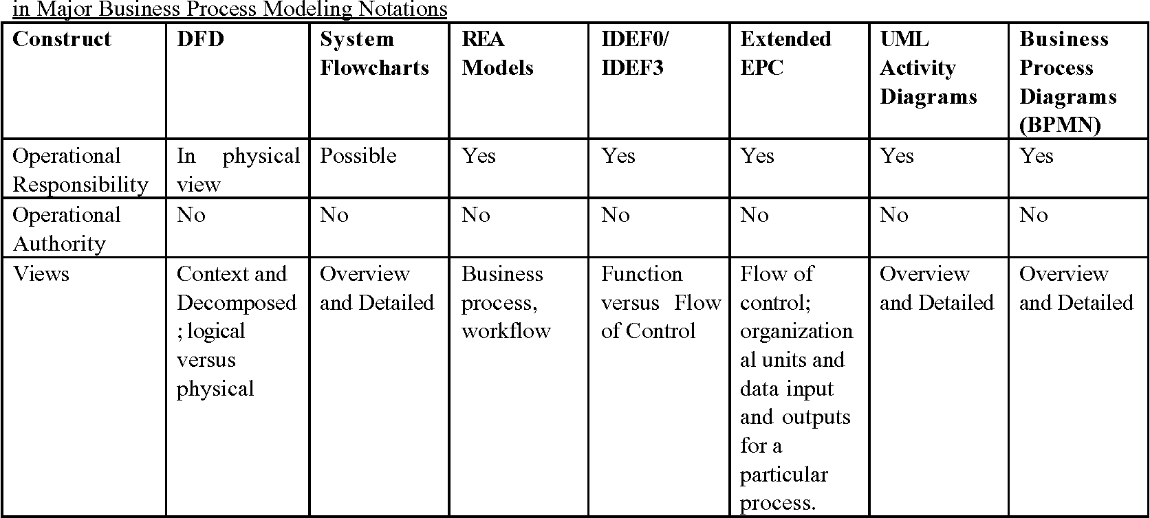 Business process modeling approaches in the context of process table 3 pooptronica Image collections