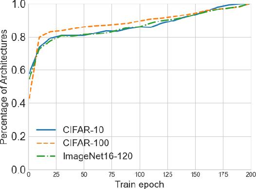 Figure 1 for RANK-NOSH: Efficient Predictor-Based Architecture Search via Non-Uniform Successive Halving
