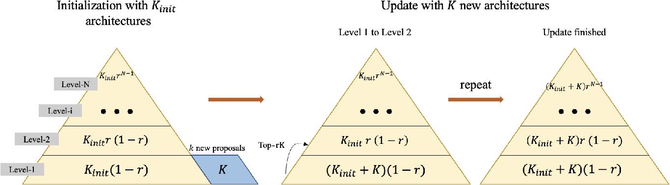 Figure 3 for RANK-NOSH: Efficient Predictor-Based Architecture Search via Non-Uniform Successive Halving