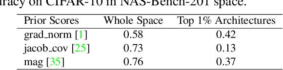 Figure 2 for RANK-NOSH: Efficient Predictor-Based Architecture Search via Non-Uniform Successive Halving