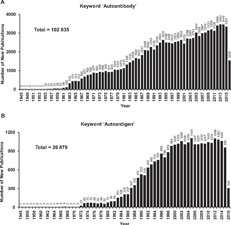 Figure 4 from AAgAtlas 1 0: a human autoantigen database