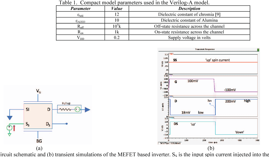 Verilog-A based compact modeling of the magneto-electric FET