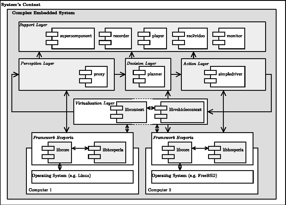 Figure 2 for Rapid Integration and Calibration of New Sensors Using the Berkeley Aachen Robotics Toolkit (BART)