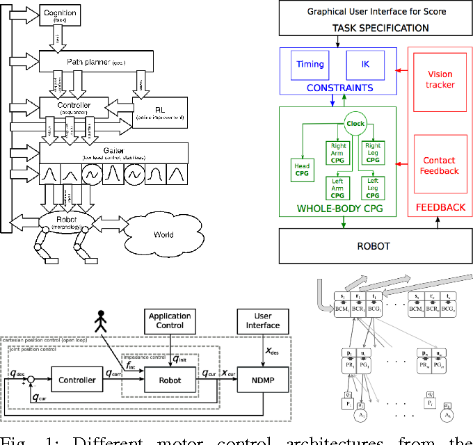 Figure 1 for A Domain-Specific Language for Rich Motor Skill Architectures