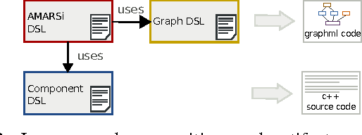 Figure 2 for A Domain-Specific Language for Rich Motor Skill Architectures