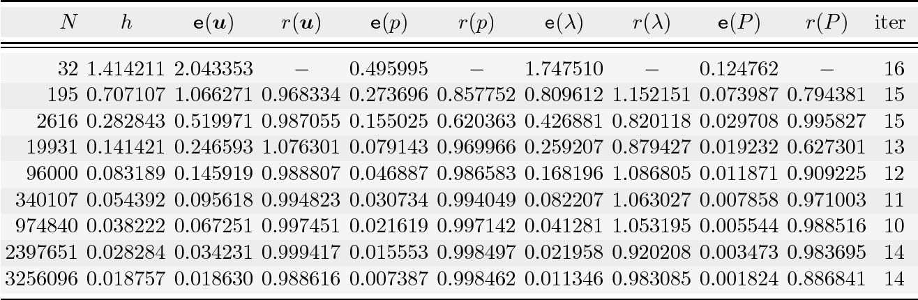 Table 6 3 from A mixed finite element method for Darcy's equations