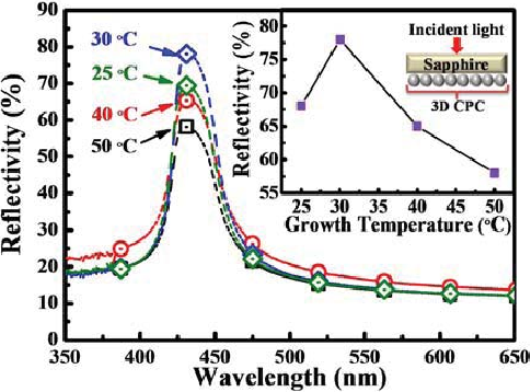 Fig. 2. Optical reflection spectra of CPC films grown at different growth temperatures. Inset: reflectivity enhancement with growth temperature and the schematic shows the incident light through substrate into the CPCs.