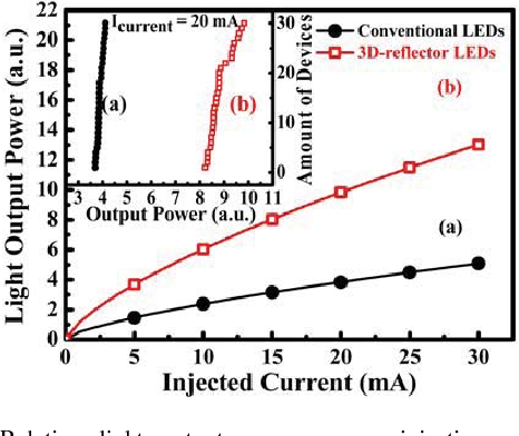 Fig. 4. Relative light output power versus injection current (L–I ) characteristic for conventional LEDs and the LEDs with a CPC bottom reflector. Inset: the CPC bottom reflector of selected 30 LEDs measured at 20 mA.
