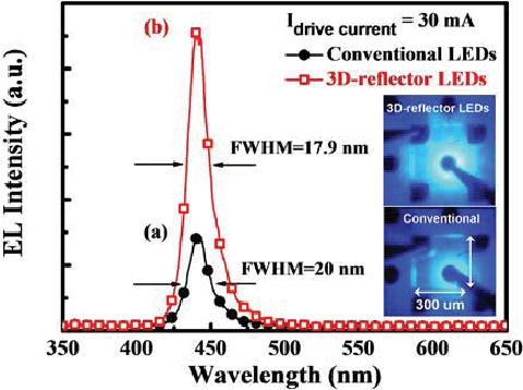 Fig. 5. Electroluminescence spectra measured at 30 mA of the LEDs with and without a CPC bottom reflector. Inset: OM images of conventional LEDs and LEDs with a CPC reflector at 10 mA.