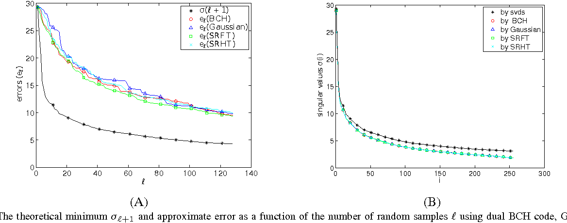 Figure 1 for Low rank approximation and decomposition of large matrices using error correcting codes