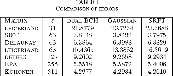 Figure 2 for Low rank approximation and decomposition of large matrices using error correcting codes
