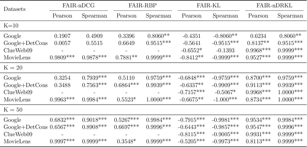 Figure 4 for FAIR: Fairness-Aware Information Retrieval Evaluation