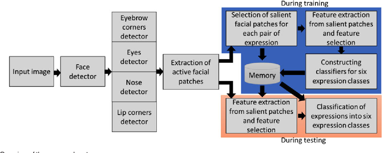 Figure 1 for Automatic Facial Expression Recognition Using Features of Salient Facial Patches