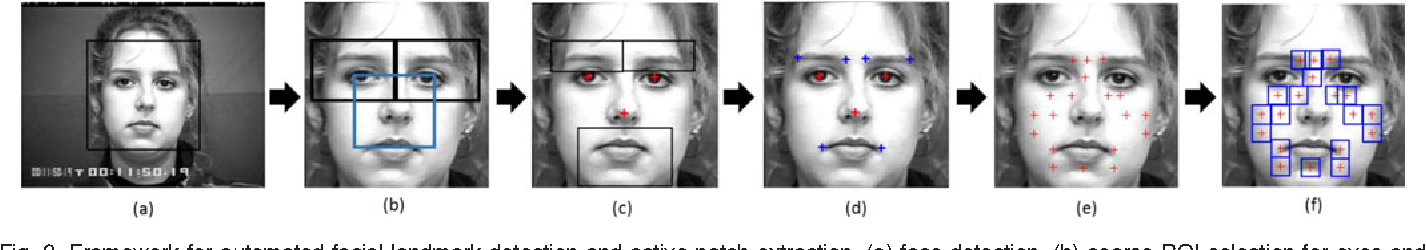 Figure 3 for Automatic Facial Expression Recognition Using Features of Salient Facial Patches