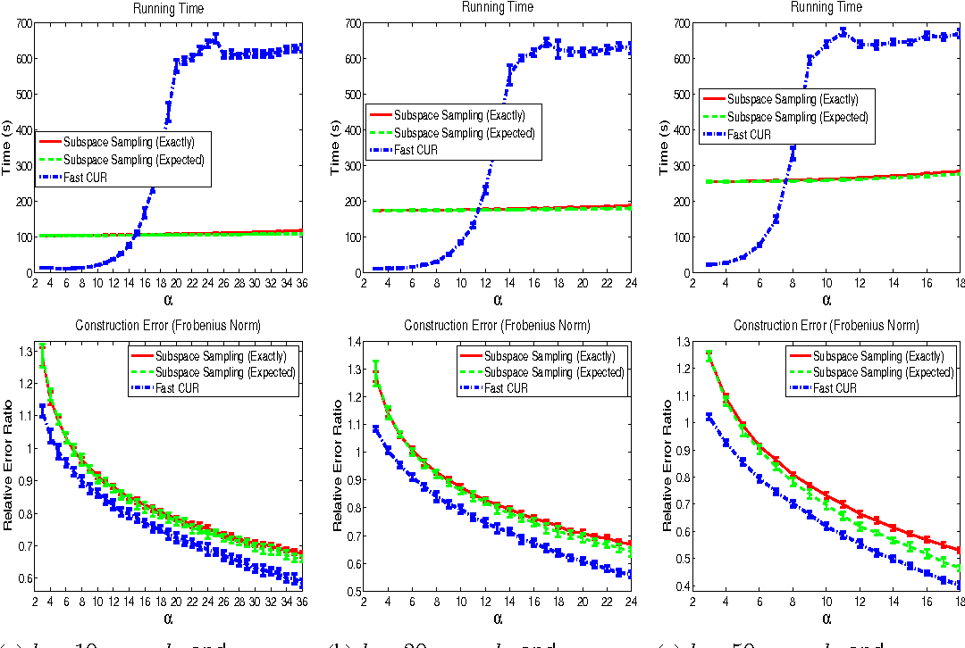 Figure 2 for A Scalable CUR Matrix Decomposition Algorithm: Lower Time Complexity and Tighter Bound