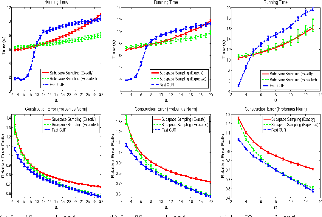 Figure 3 for A Scalable CUR Matrix Decomposition Algorithm: Lower Time Complexity and Tighter Bound