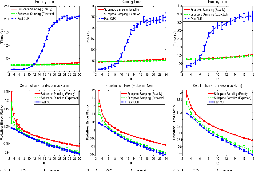 Figure 4 for A Scalable CUR Matrix Decomposition Algorithm: Lower Time Complexity and Tighter Bound