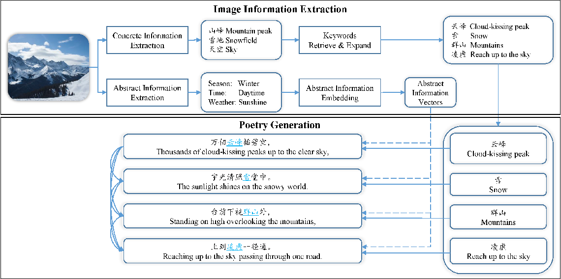 Figure 2 for Generating Chinese Poetry from Images via Concrete and Abstract Information