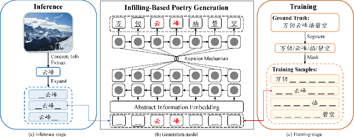 Figure 3 for Generating Chinese Poetry from Images via Concrete and Abstract Information